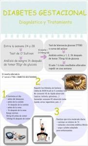 Diagnóstico y tratamiento de la diabetes gestacional