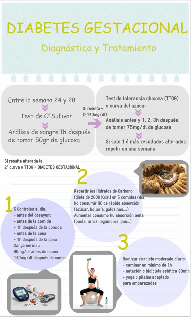 Infografia Diabetes Gestacional