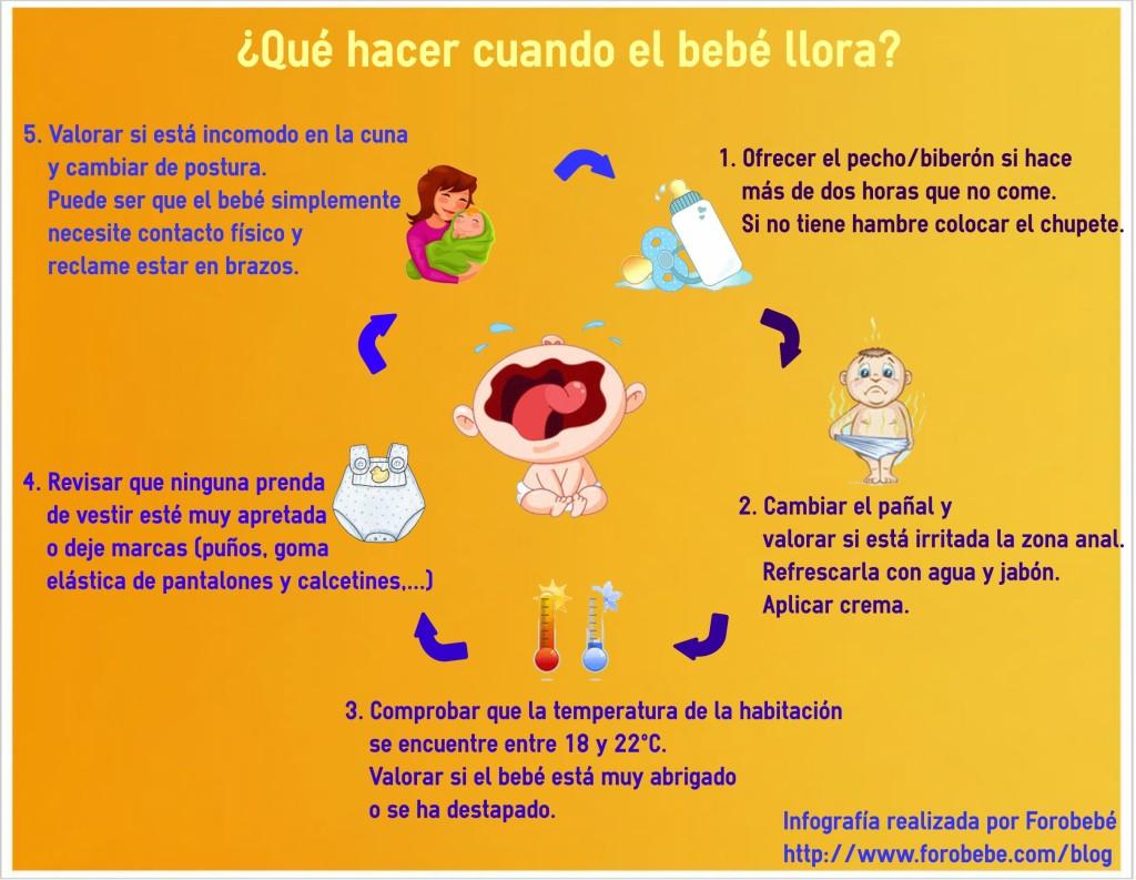 Infografía llanto del bebé