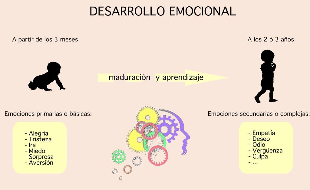 Desarrollo emocional - Infografía