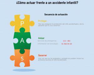 Cómo actuar frente a un accidente infantil